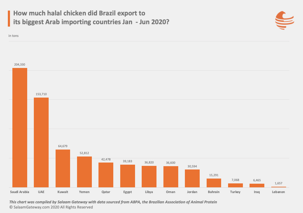Brazil halal poultry exports to Arab countries Jan to Jun 2020