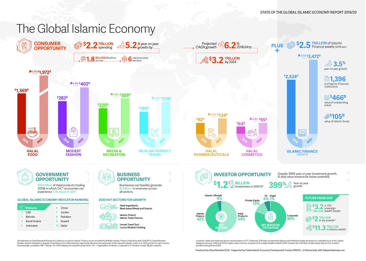 Global Islamic Economy